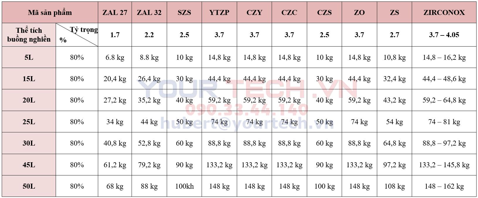 Bảng tính khối lượng bi nghiền cụ thể